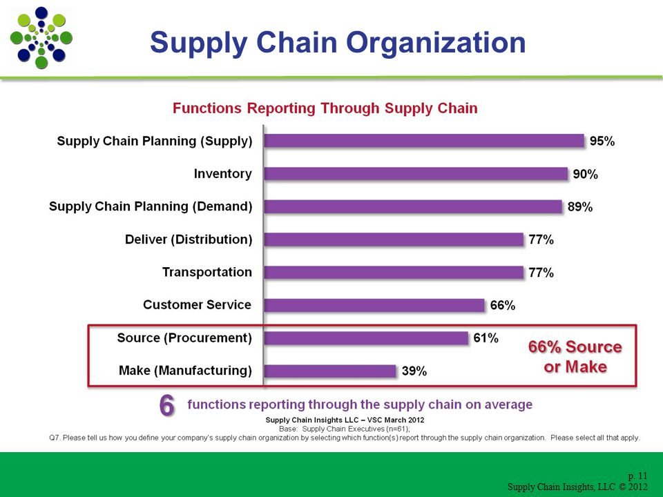p. 11 Supply Chain Insights, LLC © 2012 Supply Chain Organization