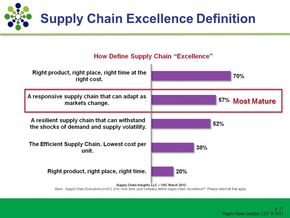 p. 15 Supply Chain Insights, LLC © 2012 Supply Chain Excellence Definition