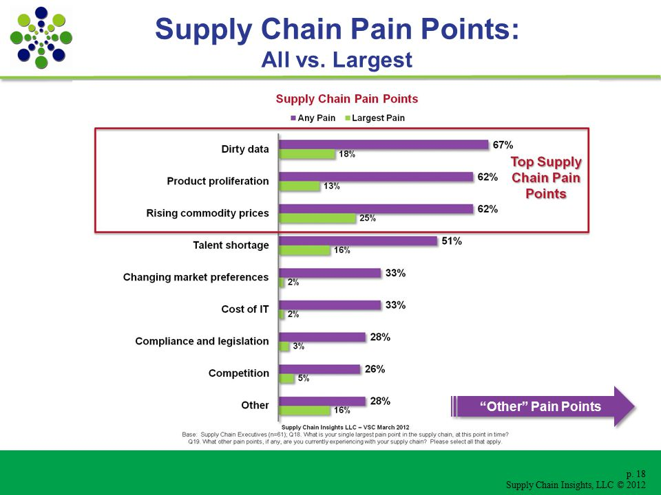 p. 18 Supply Chain Insights, LLC © 2012 Supply Chain Pain Points: All vs.