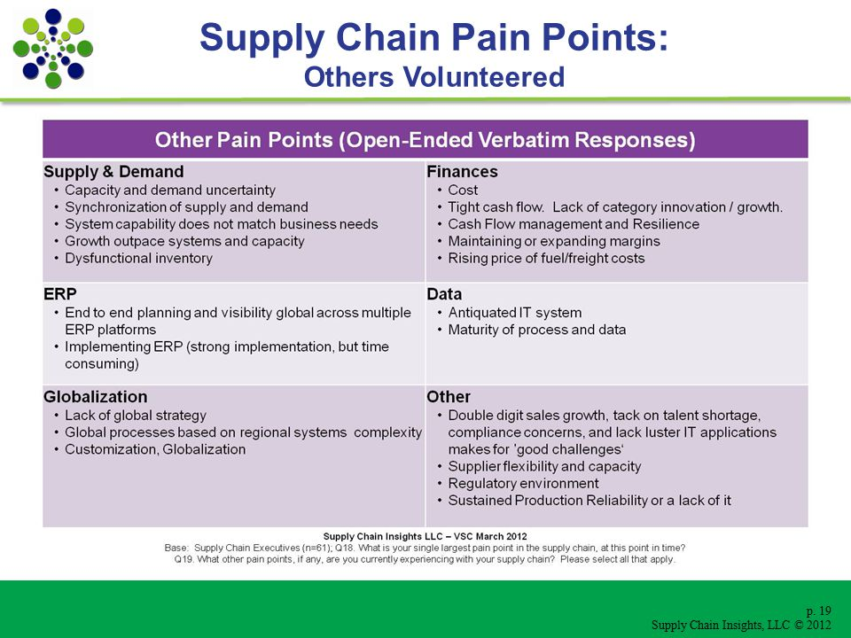 p. 19 Supply Chain Insights, LLC © 2012 Supply Chain Pain Points: Others Volunteered