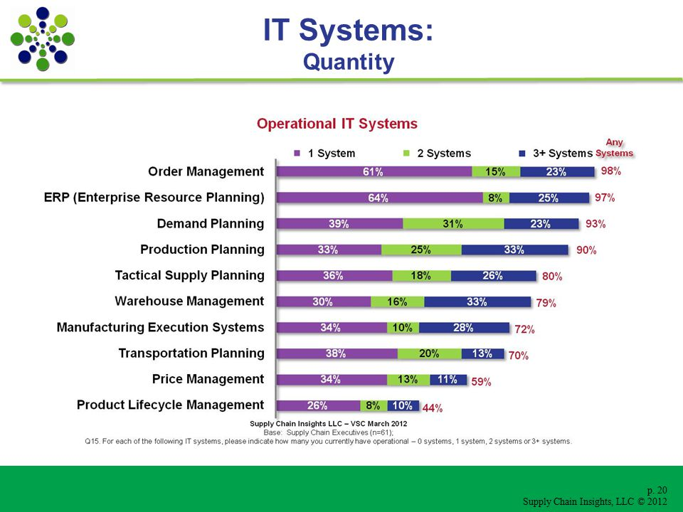 p. 20 Supply Chain Insights, LLC © 2012 IT Systems: Quantity
