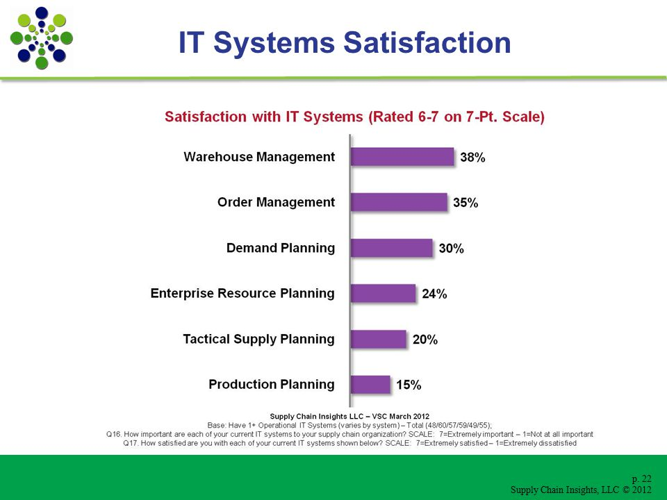 p. 22 Supply Chain Insights, LLC © 2012 IT Systems Satisfaction