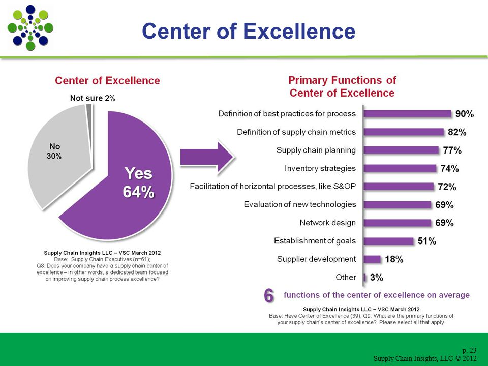 p. 23 Supply Chain Insights, LLC © 2012 Center of Excellence
