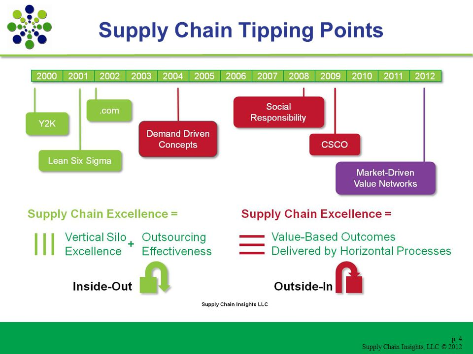 p. 4 Supply Chain Insights, LLC © 2012 Supply Chain Tipping Points