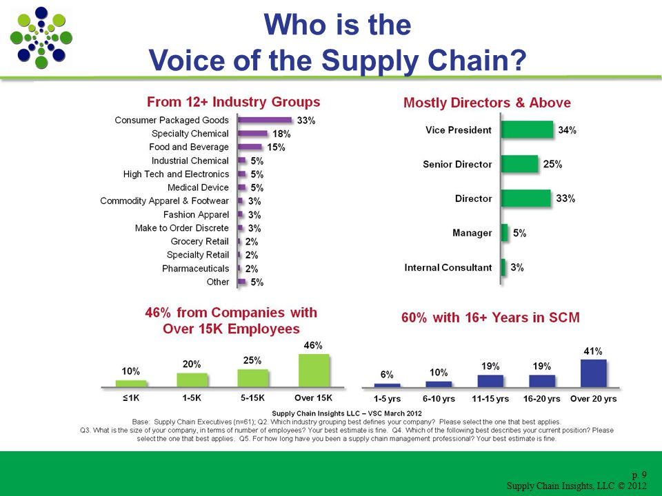 p. 9 Supply Chain Insights, LLC © 2012 Who is the Voice of the Supply Chain