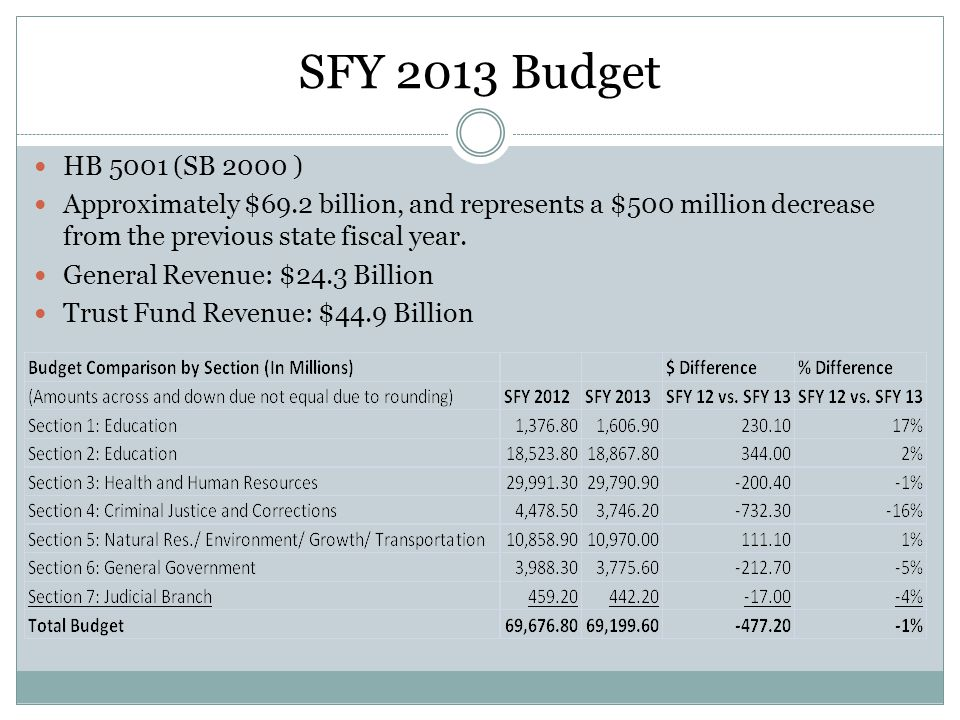 SFY 2013 Budget HB 5001 (SB 2000 ) Approximately $69.2 billion, and represents a $500 million decrease from the previous state fiscal year.