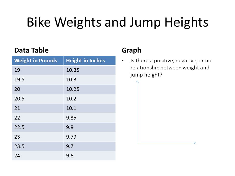 Bike Weights and Jump Heights Data Table Weight in PoundsHeight in Inches 1910.35 19.510.3 2010.25 20.510.2 2110.1 229.85 22.59.8 239.79 23.59.7 249.6 Graph Is there a positive, negative, or no relationship between weight and jump height?