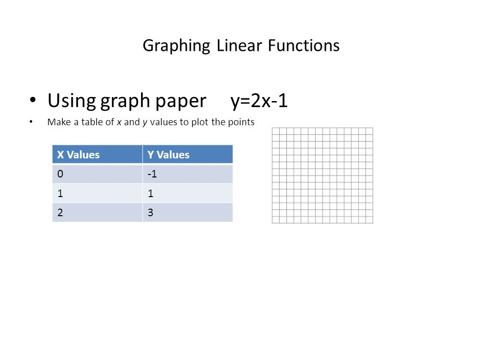 Graphing Linear Functions Using graph paper y=2x-1 Make a table of x and y values to plot the points X ValuesY Values 0 11 23