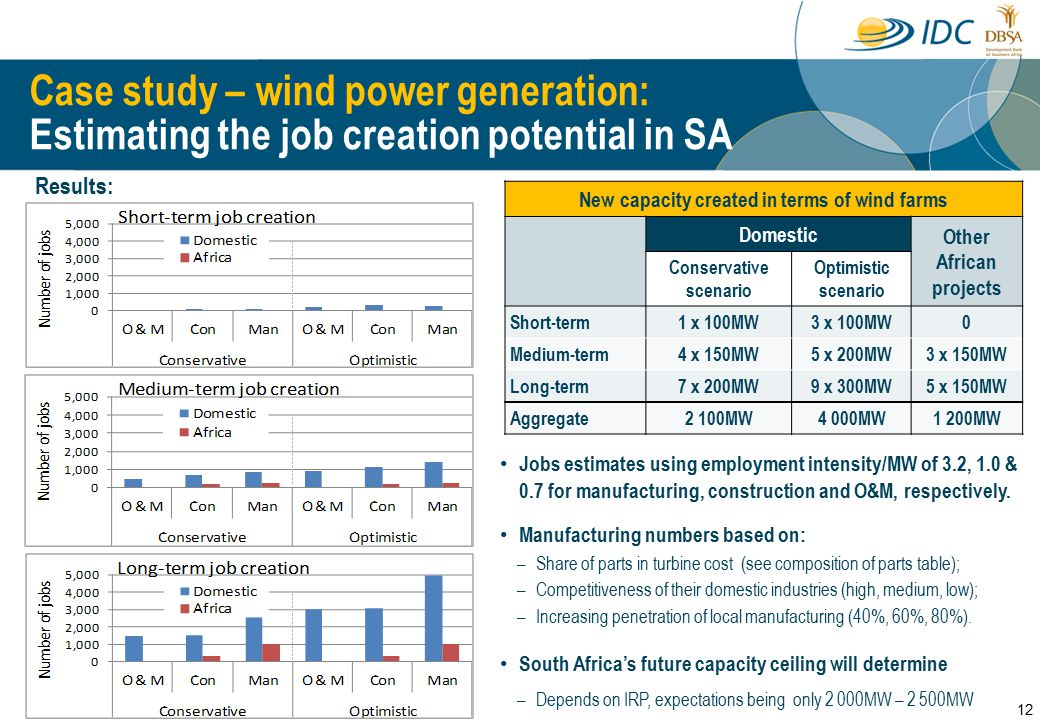 New capacity created in terms of wind farms Domestic Other African projects Conservative scenario Optimistic scenario Short-term1 x 100MW3 x 100MW0 Medium-term4 x 150MW5 x 200MW3 x 150MW Long-term7 x 200MW9 x 300MW5 x 150MW Aggregate2 100MW4 000MW1 200MW Jobs estimates using employment intensity/MW of 3.2, 1.0 & 0.7 for manufacturing, construction and O&M, respectively.