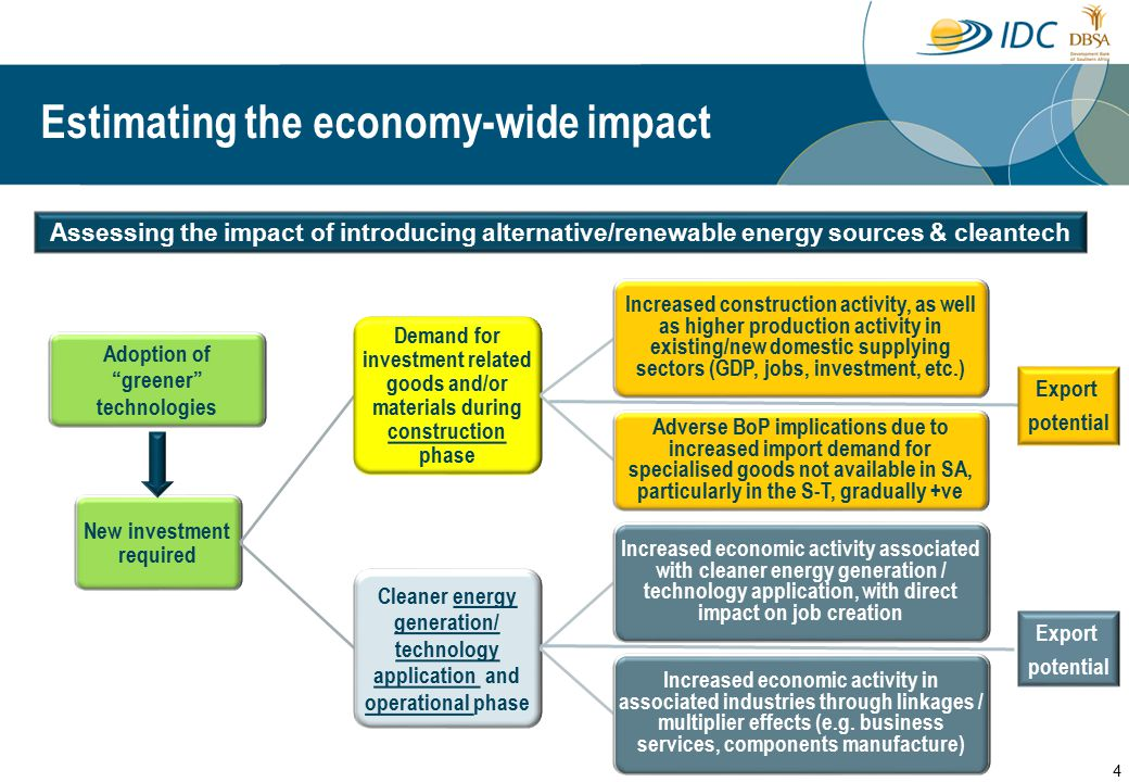 Estimating the economy-wide impact Assessing the impact of introducing alternative/renewable energy sources & cleantech New investment required Demand for investment related goods and/or materials during construction phase Increased construction activity, as well as higher production activity in existing/new domestic supplying sectors (GDP, jobs, investment, etc.) Adverse BoP implications due to increased import demand for specialised goods not available in SA, particularly in the S-T, gradually +ve Cleaner energy generation/ technology application and operational phase Increased economic activity associated with cleaner energy generation / technology application, with direct impact on job creation Increased economic activity in associated industries through linkages / multiplier effects (e.g.