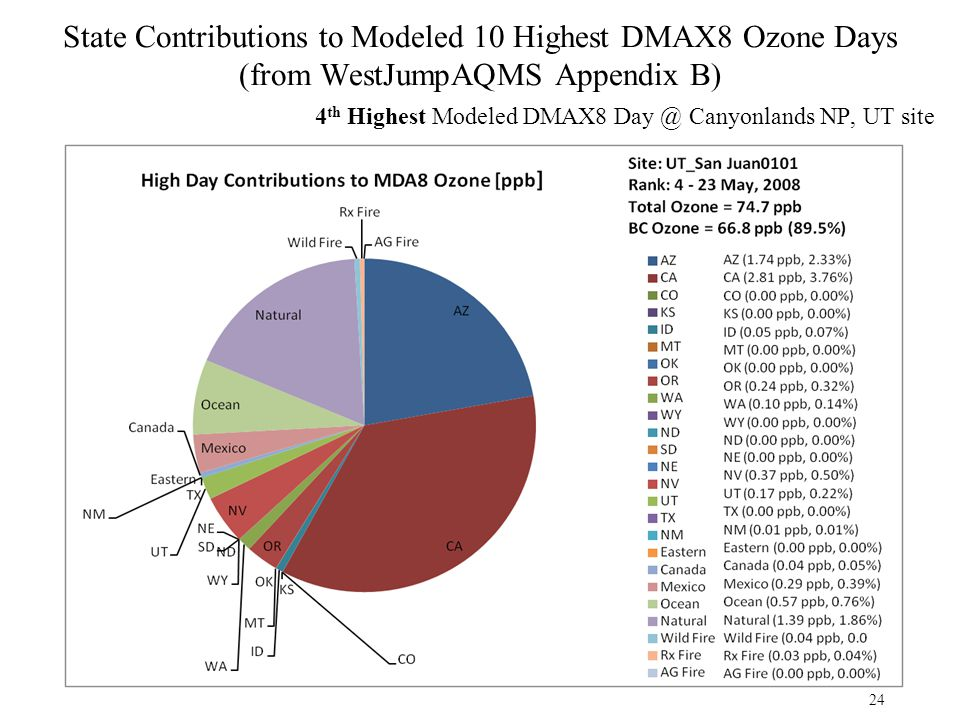 State Contributions to Modeled 10 Highest DMAX8 Ozone Days (from WestJumpAQMS Appendix B) 4 th Highest Modeled DMAX8 Day @ Canyonlands NP, UT site 24