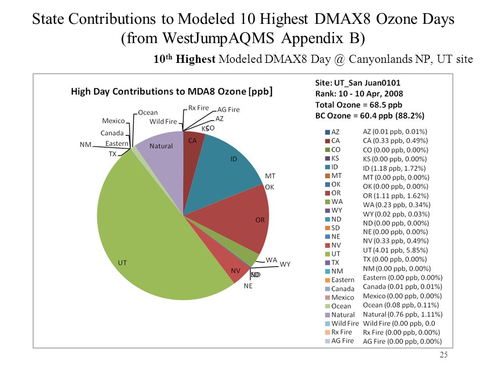 State Contributions to Modeled 10 Highest DMAX8 Ozone Days (from WestJumpAQMS Appendix B) 10 th Highest Modeled DMAX8 Day @ Canyonlands NP, UT site 25