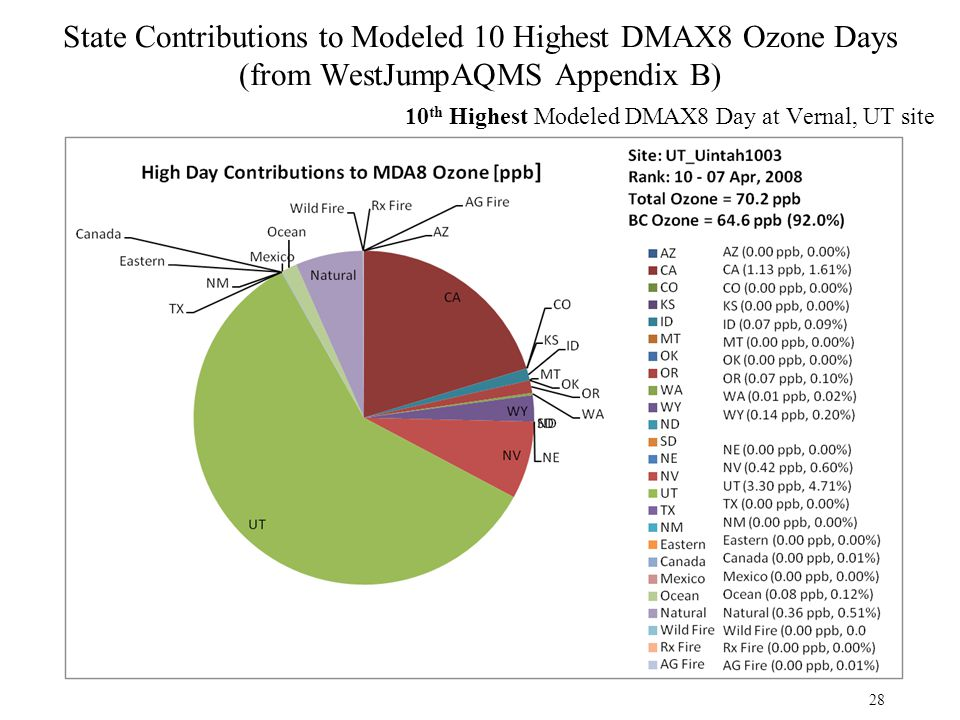 State Contributions to Modeled 10 Highest DMAX8 Ozone Days (from WestJumpAQMS Appendix B) 10 th Highest Modeled DMAX8 Day at Vernal, UT site 28