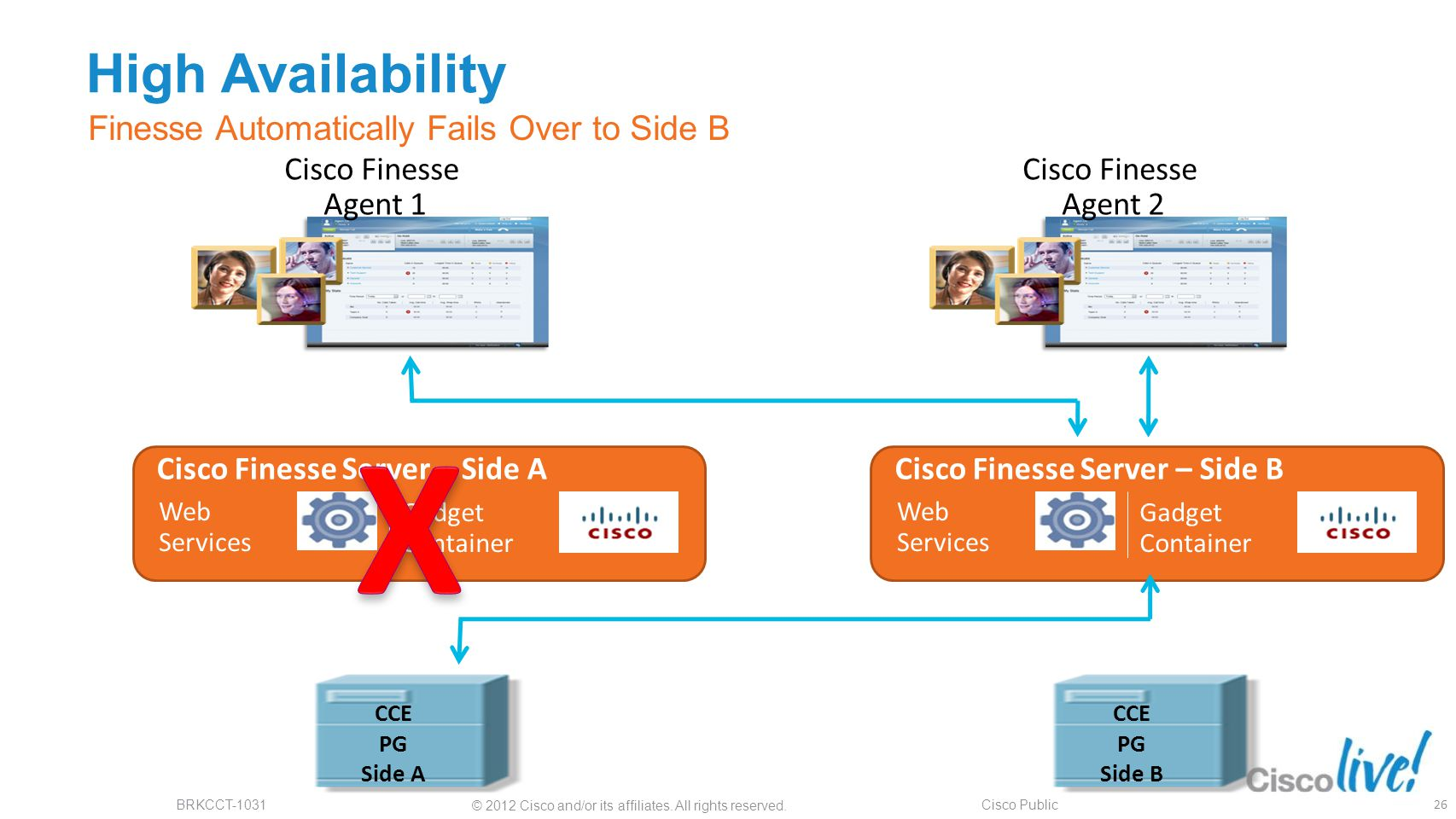 © 2012 Cisco and/or its affiliates. All rights reserved. BRKCCT-1031 Cisco Public High Availability Finesse Automatically Fails Over to Side B Cisco F