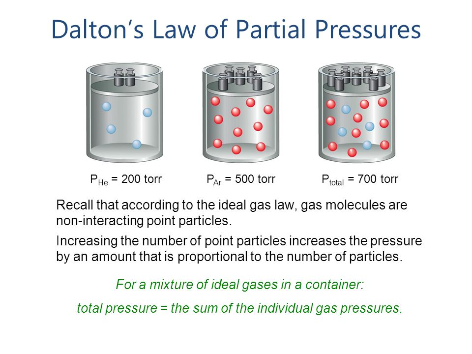 Dalton's Law of Partial Pressures For a mixture of ideal gases in a container: total pressure = the sum of the individual gas pressures.