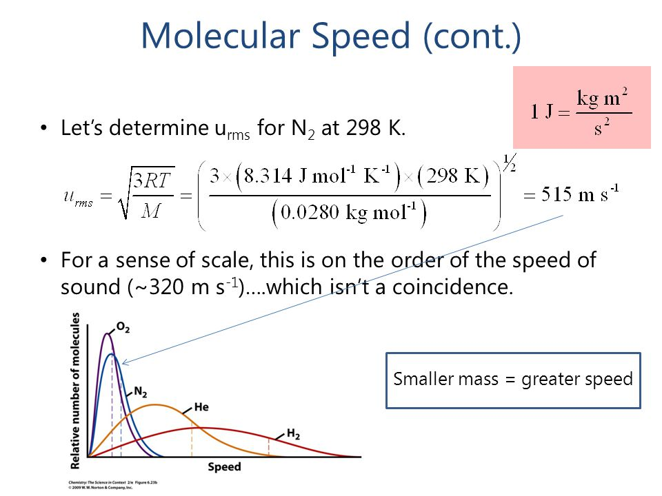 Molecular Speed (cont.) Let's determine u rms for N 2 at 298 K. For a sense of scale, this is on the order of the speed of sound (~320 m s -1 )….which