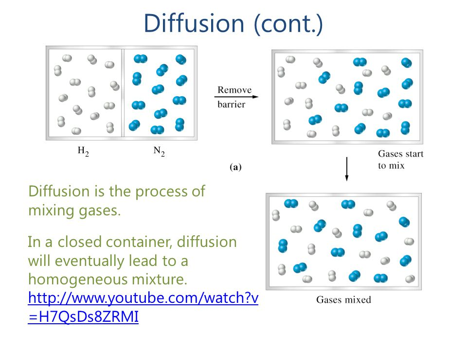 Diffusion (cont.) Diffusion is the process of mixing gases. In a closed container, diffusion will eventually lead to a homogeneous mixture. http://www