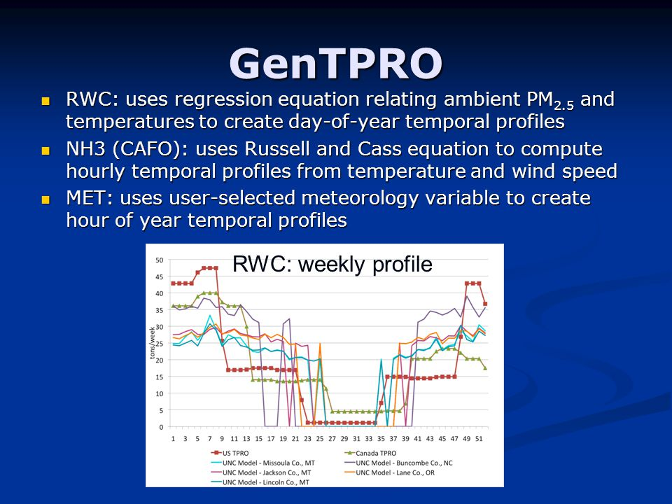 GenTPRO RWC: uses regression equation relating ambient PM 2.5 and temperatures to create day-of-year temporal profiles RWC: uses regression equation relating ambient PM 2.5 and temperatures to create day-of-year temporal profiles NH3 (CAFO): uses Russell and Cass equation to compute hourly temporal profiles from temperature and wind speed NH3 (CAFO): uses Russell and Cass equation to compute hourly temporal profiles from temperature and wind speed MET: uses user-selected meteorology variable to create hour of year temporal profiles MET: uses user-selected meteorology variable to create hour of year temporal profiles RWC: weekly profile