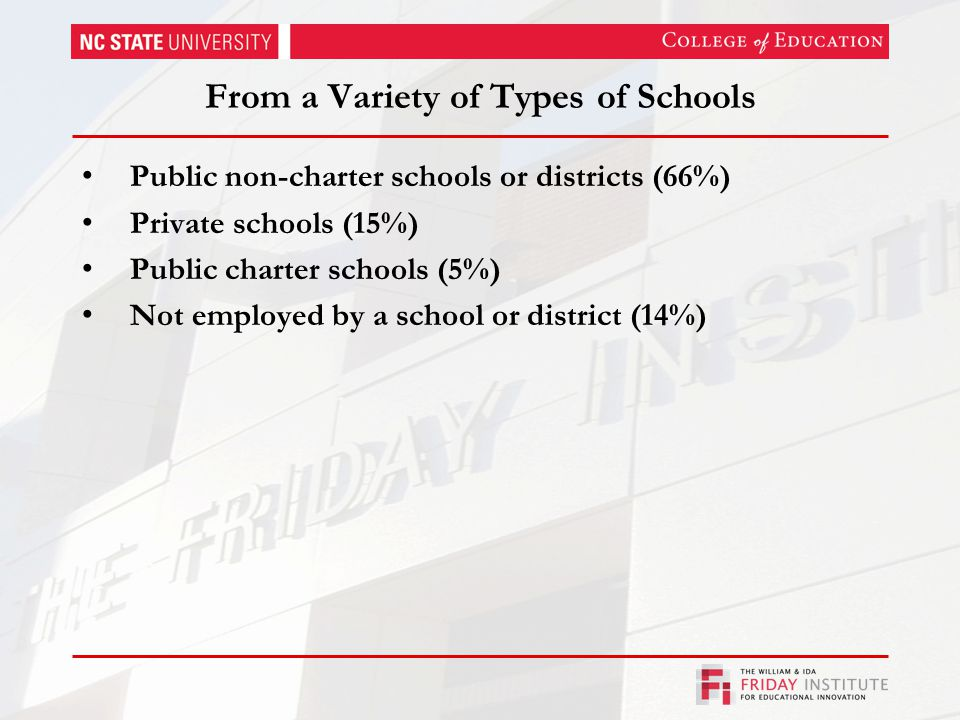 From a Variety of Types of Schools Public non-charter schools or districts (66%) Private schools (15%) Public charter schools (5%) Not employed by a school or district (14%)