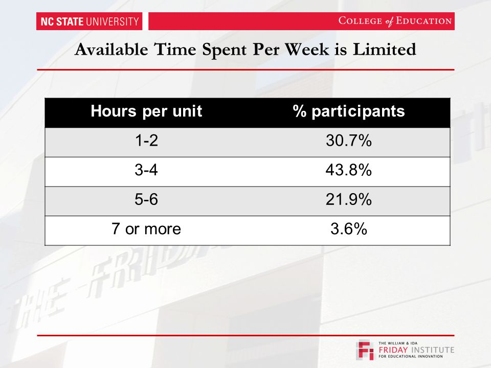 Available Time Spent Per Week is Limited Hours per unit% participants 1-230.7% 3-443.8% 5-621.9% 7 or more3.6%
