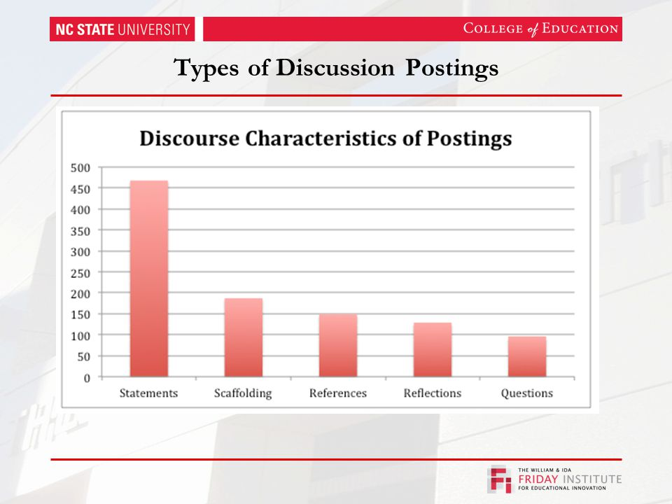 Types of Discussion Postings