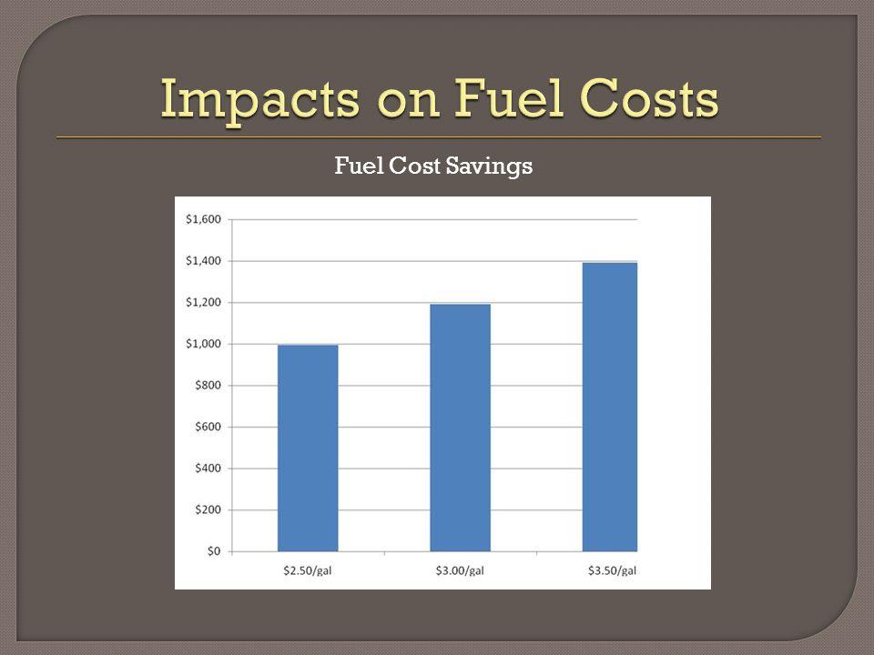 Fuel Cost Savings