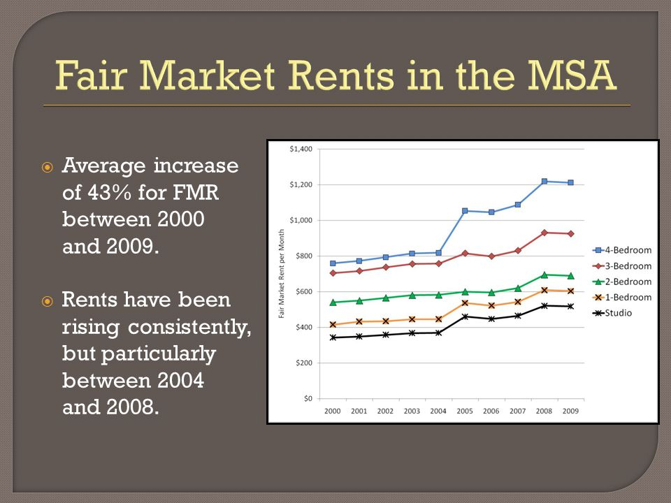 Fair Market Rents in the MSA  Average increase of 43% for FMR between 2000 and 2009.