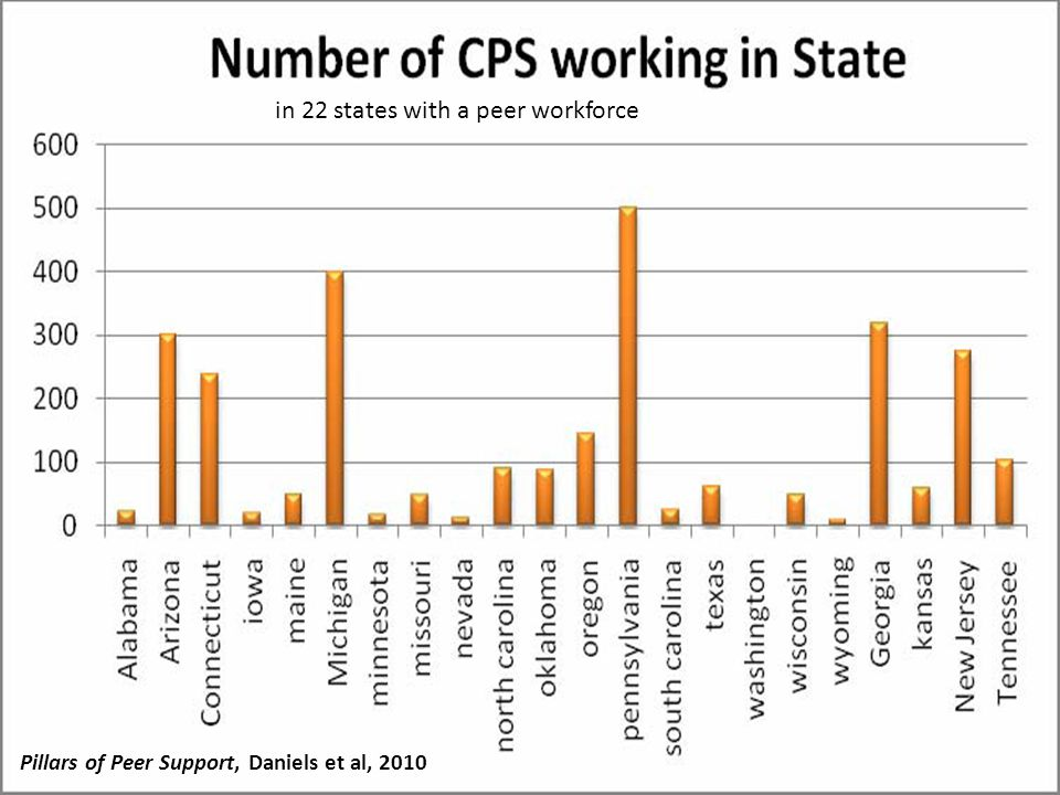 States with Peer Workforces most states have a distinct CPS service code to bill the government for peer specialist services all states have minimum number of training hours required for certification (40-80 hours) 15 of the 17 states have a state certification process for peer specialists most common certifying organization is the state mental health authority From Pillars of Peer Support, 2010