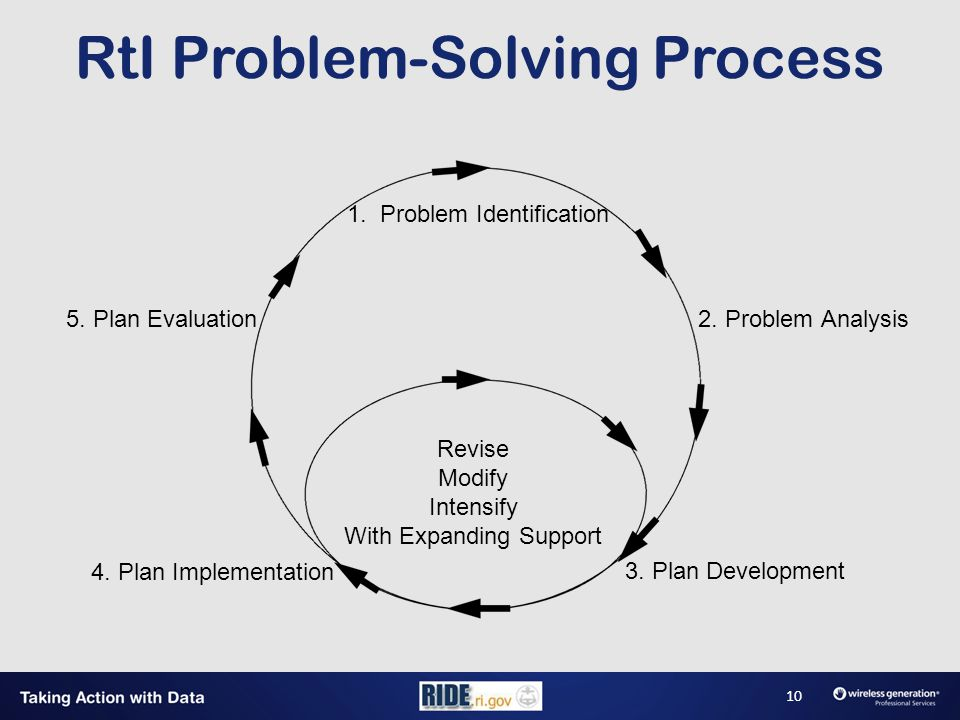 RtI Problem-Solving Process Revise Modify Intensify With Expanding Support 1.