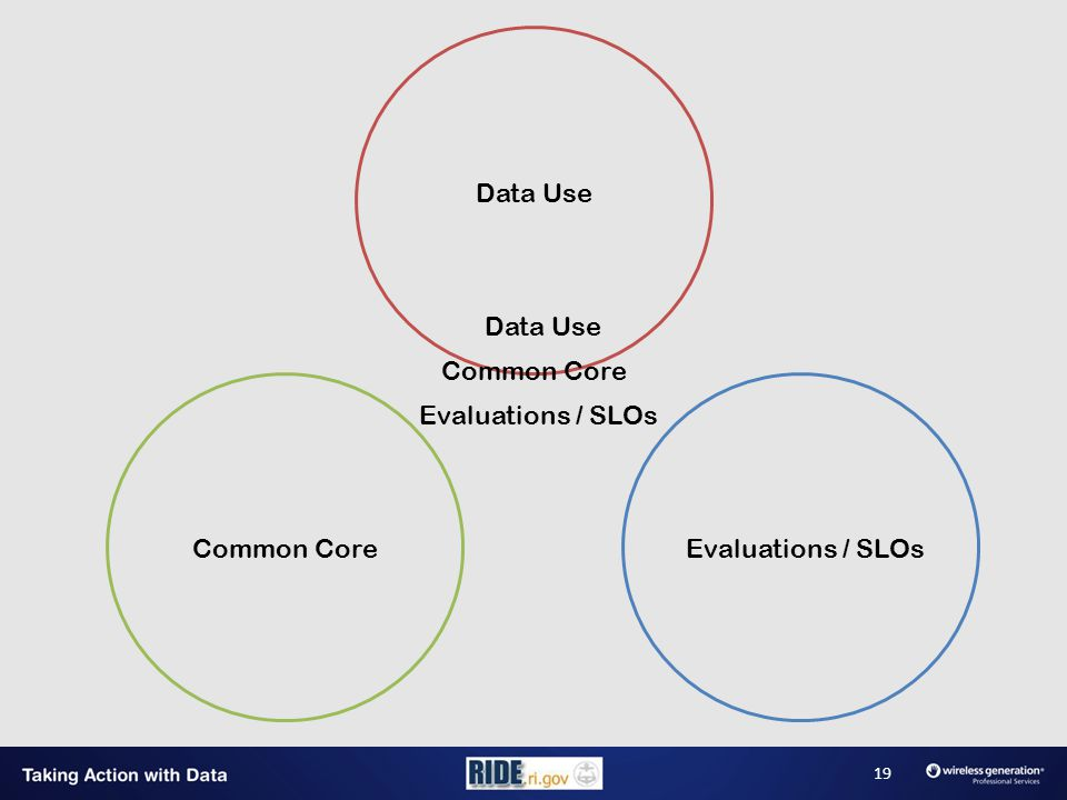 Data Use Common CoreEvaluations / SLOs Data Use Common Core Evaluations / SLOs 19