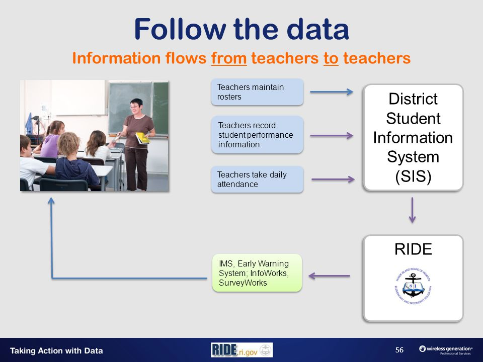Information flows from teachers to teachers Teachers maintain rosters Teachers take daily attendance Teachers record student performance information RIDE IMS, Early Warning System; InfoWorks, SurveyWorks District Student Information System (SIS) Follow the data 56