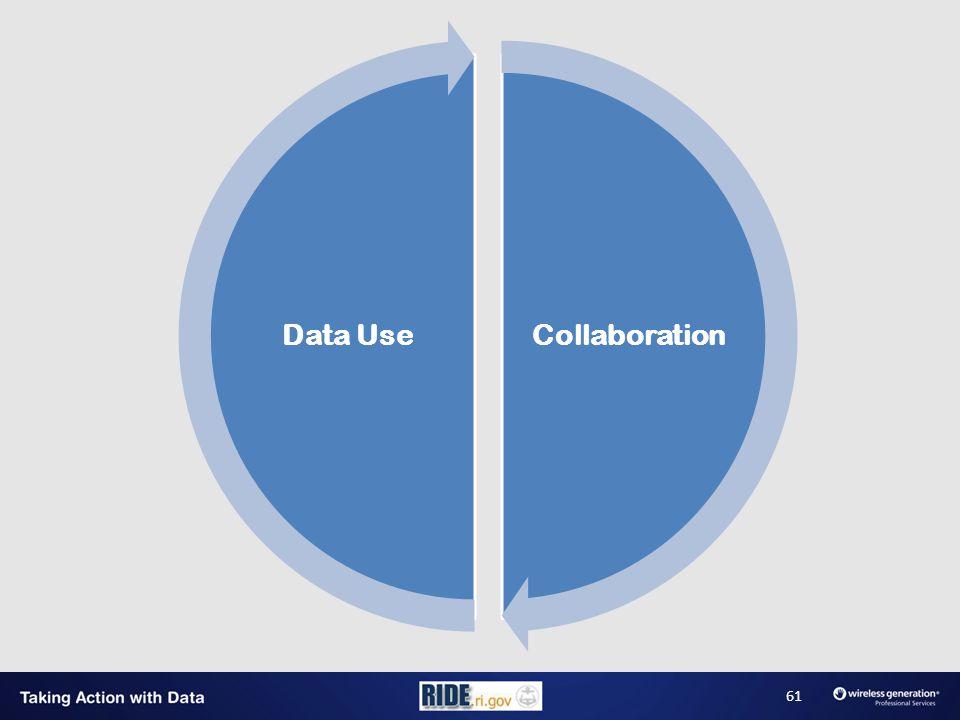 CollaborationData Use 61