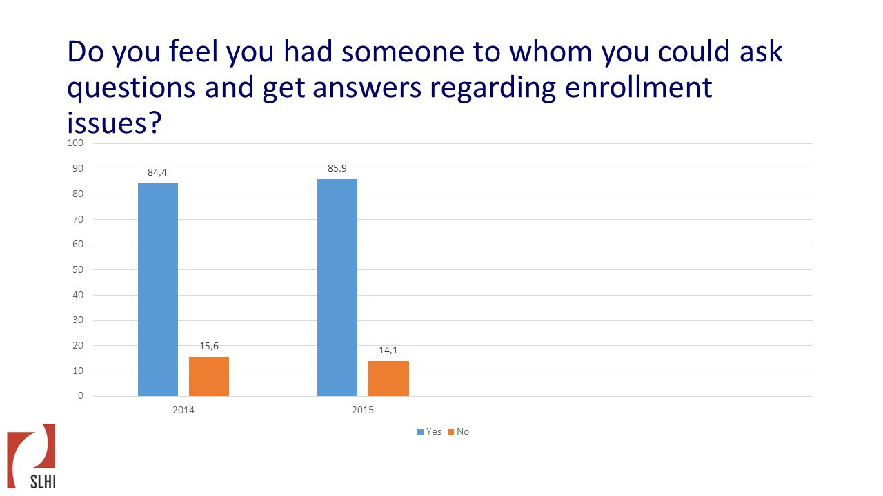 Do you feel you had someone to whom you could ask questions and get answers regarding enrollment issues?