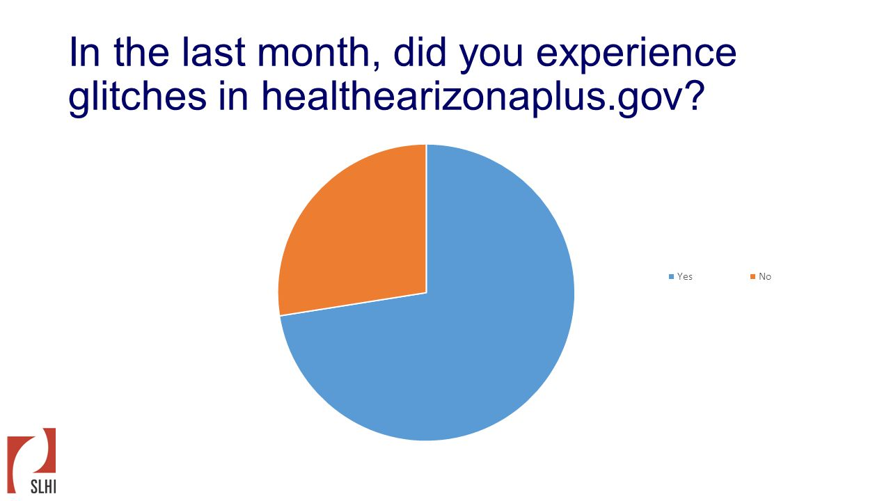 In the last month, did you experience glitches in healthearizonaplus.gov?