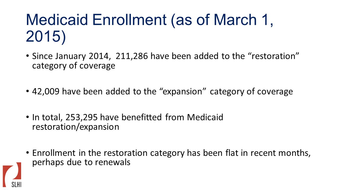 "Medicaid Enrollment (as of March 1, 2015) Since January 2014, 211,286 have been added to the ""restoration"" category of coverage 42,009 have been added"