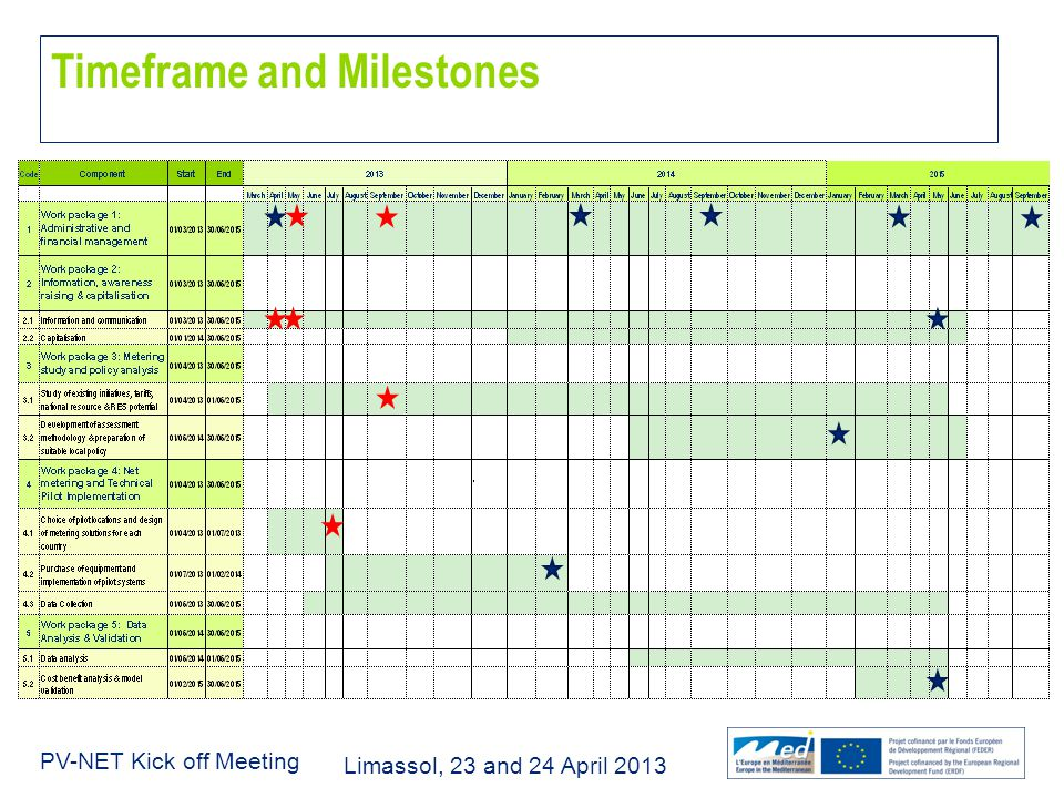 Limassol, 23 and 24 April 2013 PV-NET Kick off Meeting Timeframe and Milestones