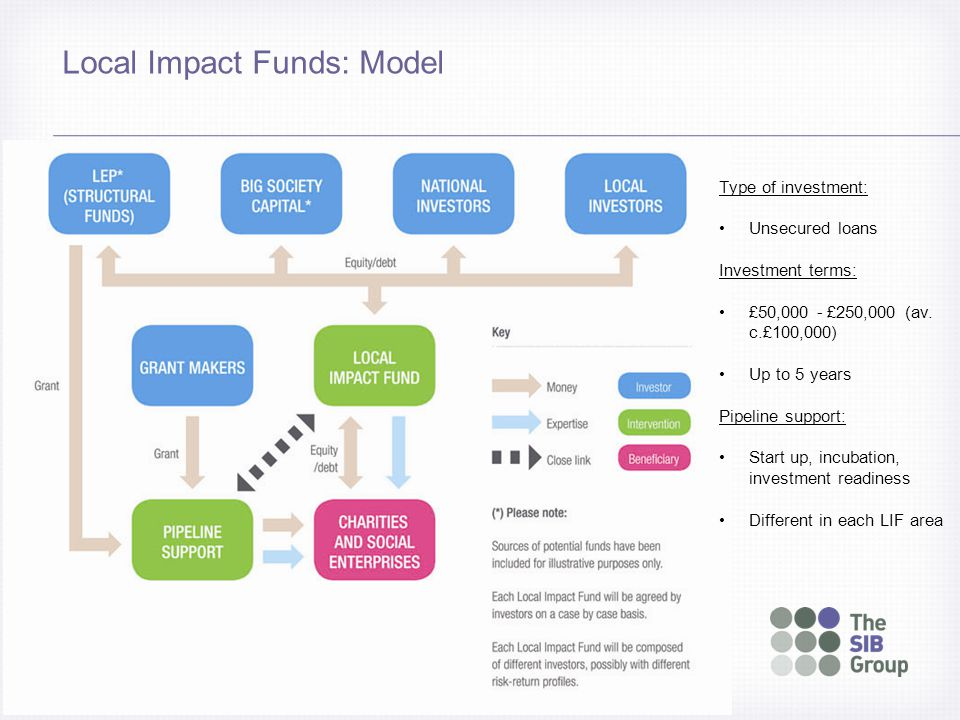 Local Impact Funds: Model Type of investment: Unsecured loans Investment terms: £50,000 - £250,000 (av.