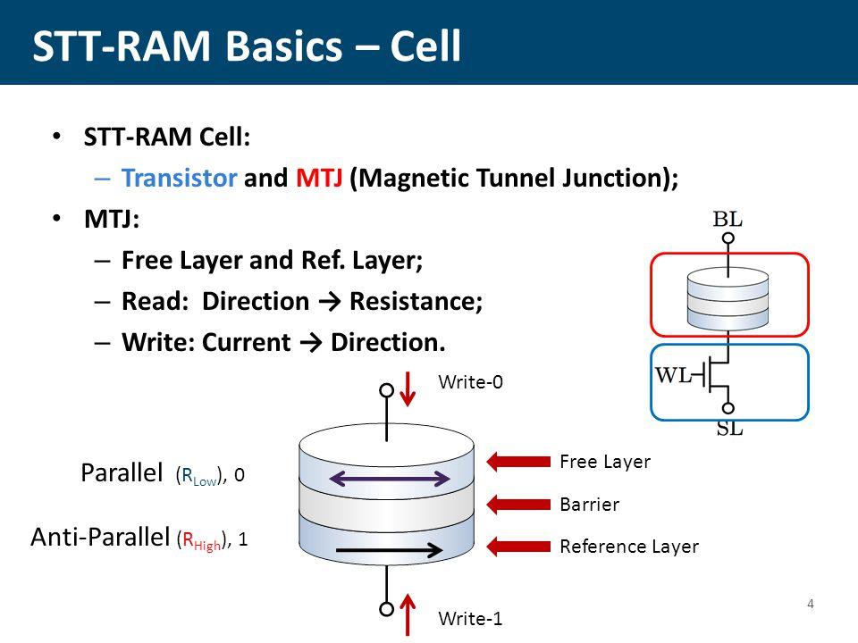 Outline STT-RAM Basics Asymmetric Bit Error Rate Probabilistic Design Techniques – WRAP and VOW Hybrid STT-RAM Cache Hierarchy CONCLUSION 25