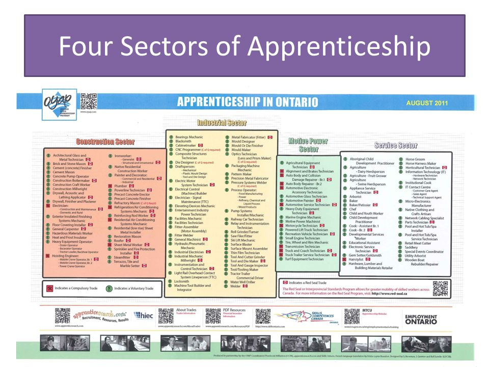 Process…Let's Get started Any apprenticeship starts with a motivated individual and the employer Individuals must have the minimum requirements to pursue their chosen trade –high school transcript required as proof (can refer to Approved Programs Chart which indicates entry level) Requirements will vary depending on the employer Employers are looking for workers who: – Have the minimum requirements with proof – Are reliable and dependable; good time management skills – Have their own transportation and driver's license – Can work well as a part of a team and independently – Positive attitude and willingness to learn – Are safety oriented with good communication skills