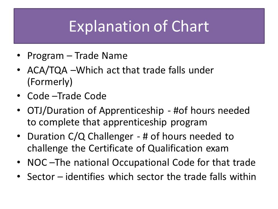 Explanation of Chart Program – Trade Name ACA/TQA –Which act that trade falls under (Formerly) Code –Trade Code OTJ/Duration of Apprenticeship - #of hours needed to complete that apprenticeship program Duration C/Q Challenger - # of hours needed to challenge the Certificate of Qualification exam NOC –The national Occupational Code for that trade Sector – identifies which sector the trade falls within