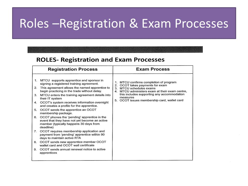 Roles –Registration & Exam Processes
