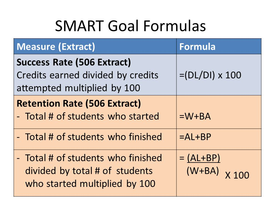 SMART Goal Formulas Measure (Extract)Formula Success Rate (506 Extract) Credits earned divided by credits attempted multiplied by 100 =(DL/DI) x 100 Retention Rate (506 Extract) -Total # of students who started=W+BA -Total # of students who finished=AL+BP -Total # of students who finished divided by total # of students who started multiplied by 100 = (AL+BP) (W+BA) X 100