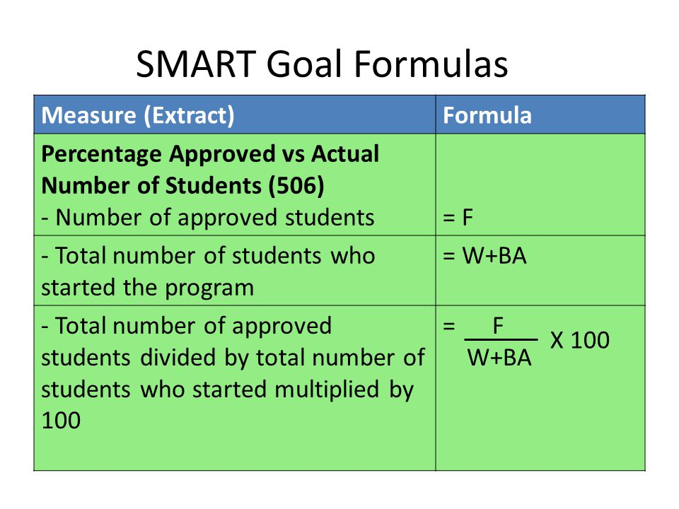 SMART Goal Formulas Measure (Extract)Formula Percentage Approved vs Actual Number of Students (506) - Number of approved students= F= F - Total number of students who started the program = W+BA - Total number of approved students divided by total number of students who started multiplied by 100 = F W+BA X 100