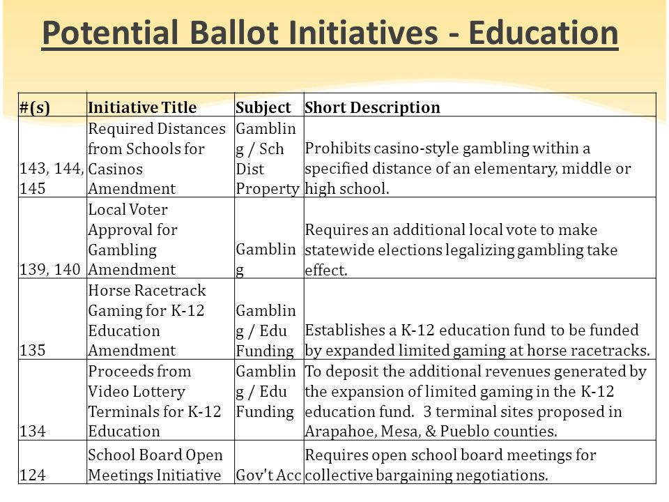 Potential Ballot Initiatives - Education #(s)Initiative TitleSubjectShort Description 143, 144, 145 Required Distances from Schools for Casinos Amendment Gamblin g / Sch Dist Property Prohibits casino-style gambling within a specified distance of an elementary, middle or high school.