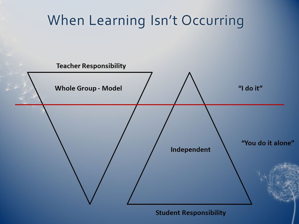"""When Learning Isn't OccurringWhen Learning Isn't Occurring Student Responsibility Teacher Responsibility Whole Group - Model""""I do it"""" Independent """"You"""