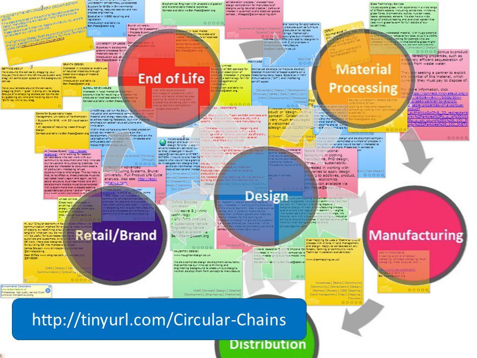 http://tinyurl.com/Circular-Chains