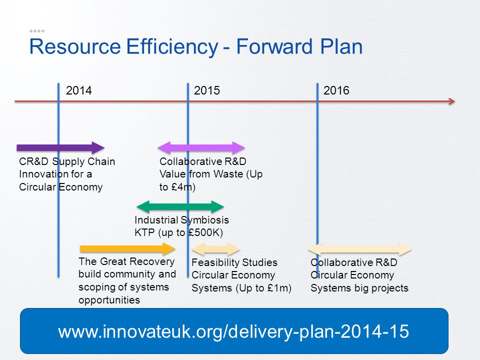 Resource Efficiency - Forward Plan 201420152016 CR&D Supply Chain Innovation for a Circular Economy Industrial Symbiosis KTP (up to £500K) Collaborative R&D Value from Waste (Up to £4m) The Great Recovery build community and scoping of systems opportunities Feasibility Studies Circular Economy Systems (Up to £1m) Collaborative R&D Circular Economy Systems big projects www.innovateuk.org/delivery-plan-2014-15