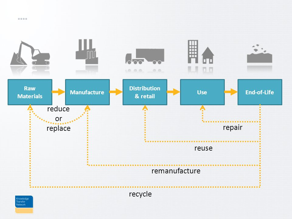 Raw Materials Manufacture Distribution & retail UseEnd-of-Life repair reuse remanufacture recycle reduce or replace