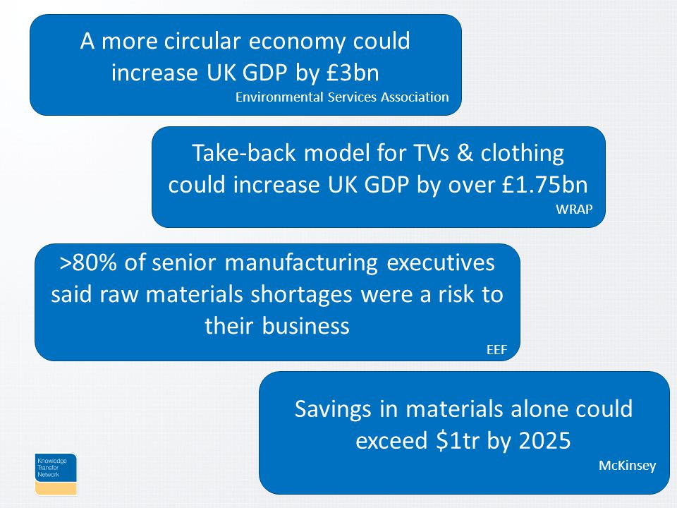 A more circular economy could increase UK GDP by £3bn Environmental Services Association Take-back model for TVs & clothing could increase UK GDP by over £1.75bn WRAP >80% of senior manufacturing executives said raw materials shortages were a risk to their business EEF Savings in materials alone could exceed $1tr by 2025 McKinsey