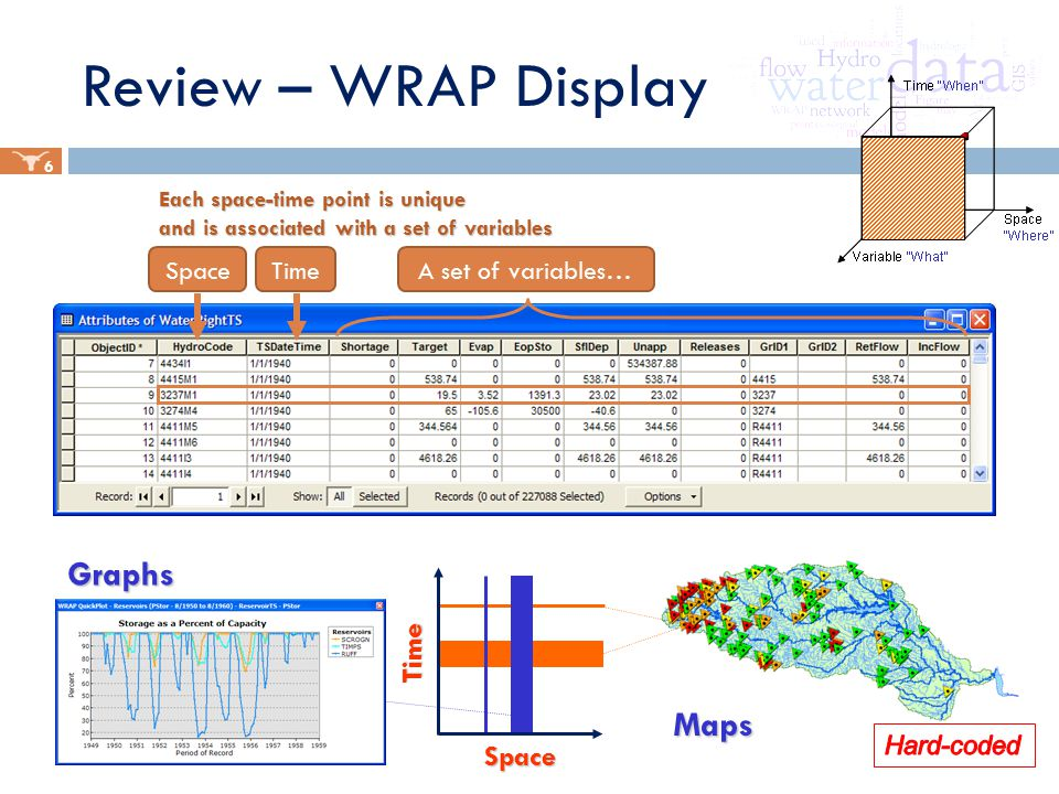 Each space-time point is unique and is associated with a set of variables Space Time Graphs Maps 6 A set of variables…SpaceTime Review – WRAP Display
